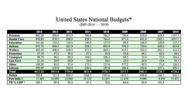 Restore America – National Economy